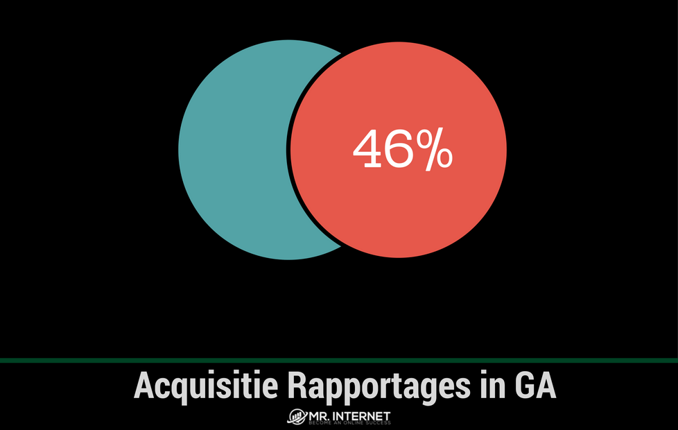 Acquisitie Rapportages in Google Analytics