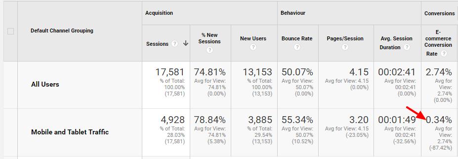 Acqusitie rapportage overzicht google analytics conversies mobiel percentage
