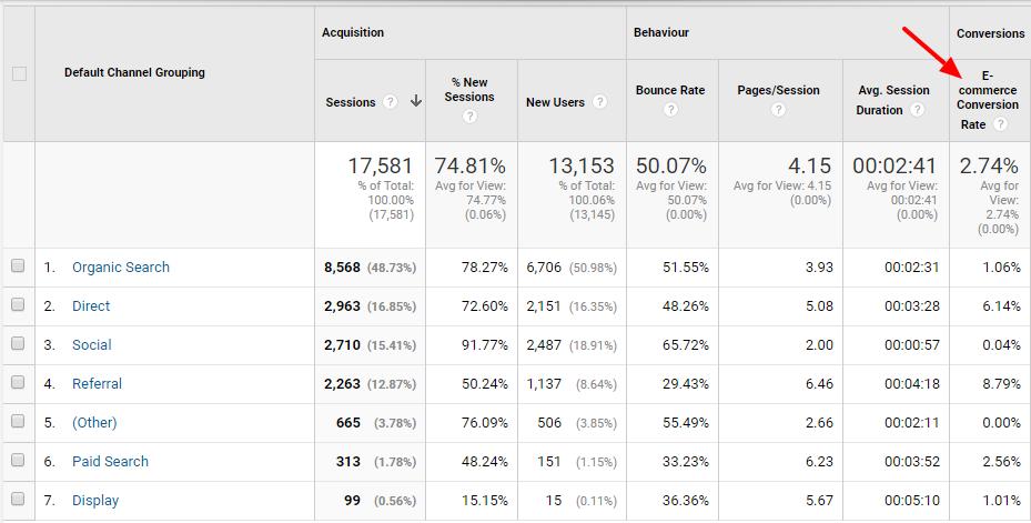 Acqusitie rapportage overzicht google analytics conversies