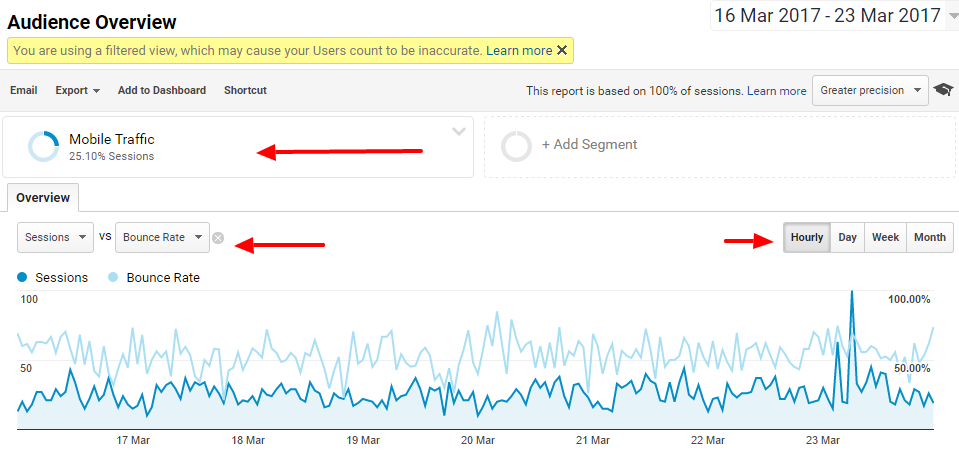 Google analytics rapportages mailen dashboard maken mobile users