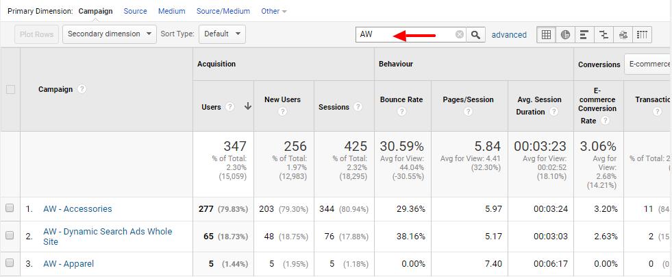 Google Analytics tags dashboard