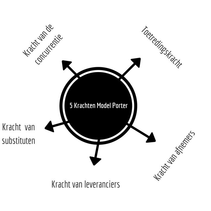 5 Krachten Model Porter
