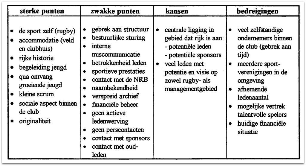 SWOT analyse inclusief praktijkvoorbeeld